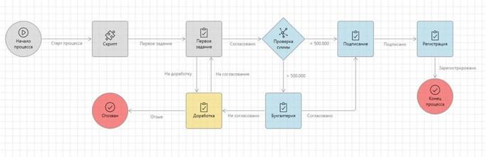 Автоматизация бизнес-процесса. Пример