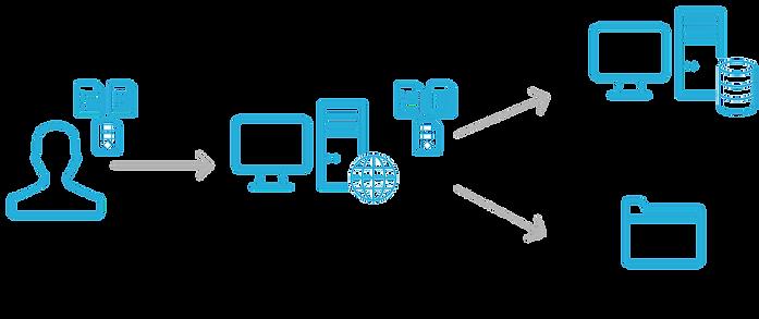 Кластеризация системы электронного документооборота TESSA. Функциональность ECM