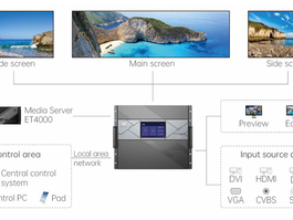 NovaStar H Series - Flagship Video Splicing Processor Design It Your Way