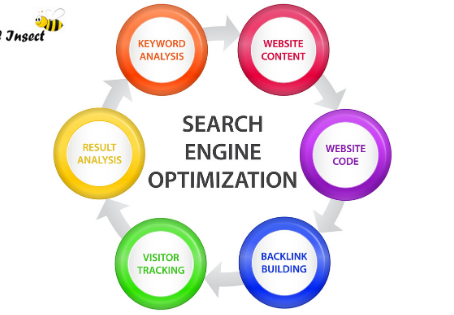 Digital Marketing services for small business uk, usa, canada.