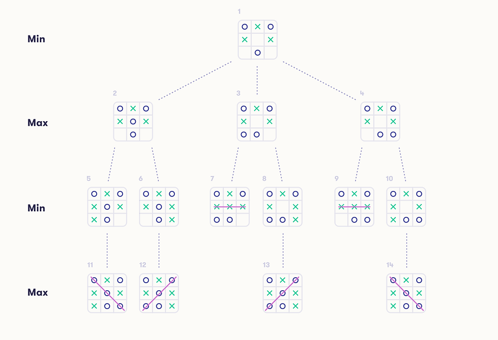 Noughts and Crosses Node Game Tree