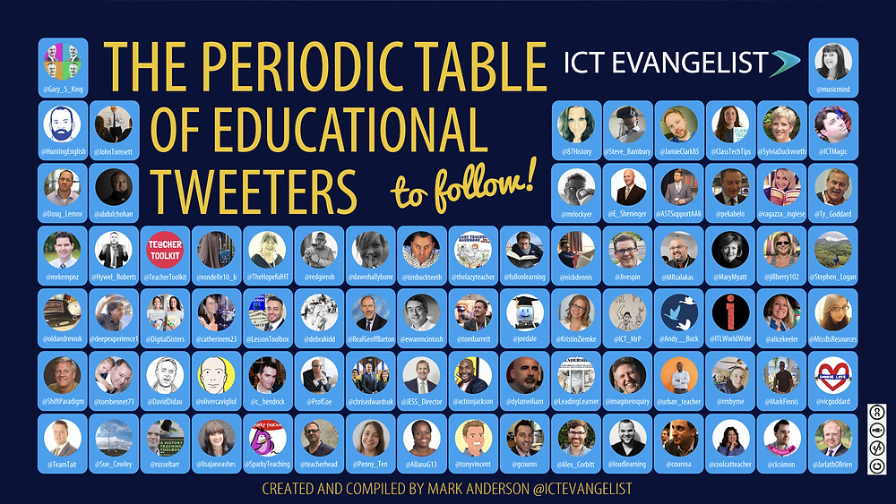 Periodic Table of Educational Tweeters