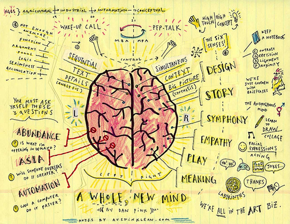 Austin Klein sketchnote of A Whole New Mind