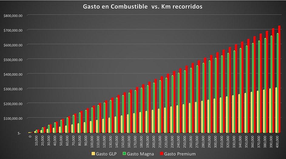 Gasto vs Km Recorrido.jpg