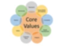 Seong Henng's Core Values