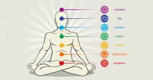 Due pratiche della Self Mindfulness