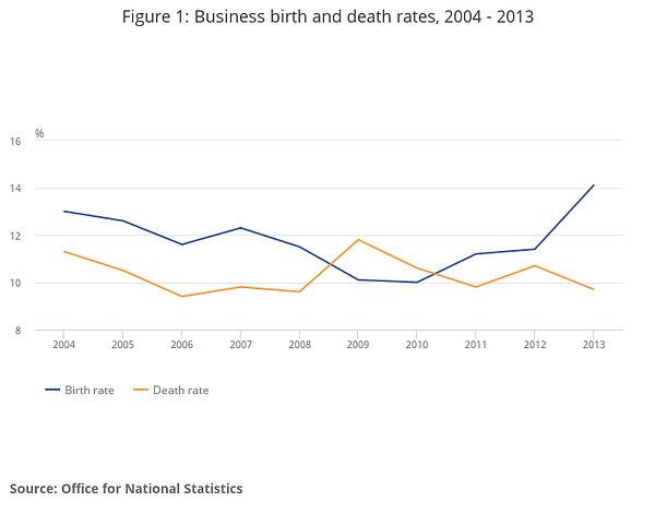 Figure 1_ Business birth and death rates