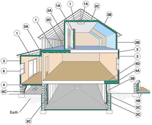 Diagram of important places to insulate in your home