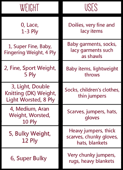 Types of Knitting Yarn: The Materials & The Colours