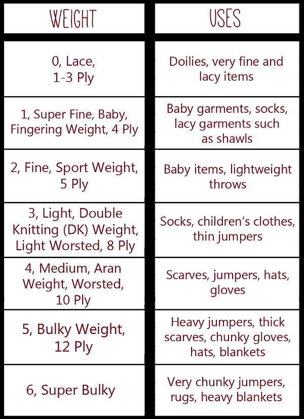 Yarn weight chart.png