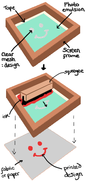 screenprinting diagram.png