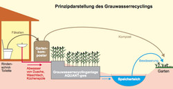 AQUANT - Grauwasser-Recycling-Anlage