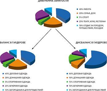 диаграмма занятости в стилистике