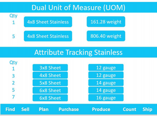 Advanced Unit of Measure (*)