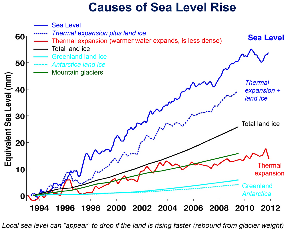 Rise of Sea Level