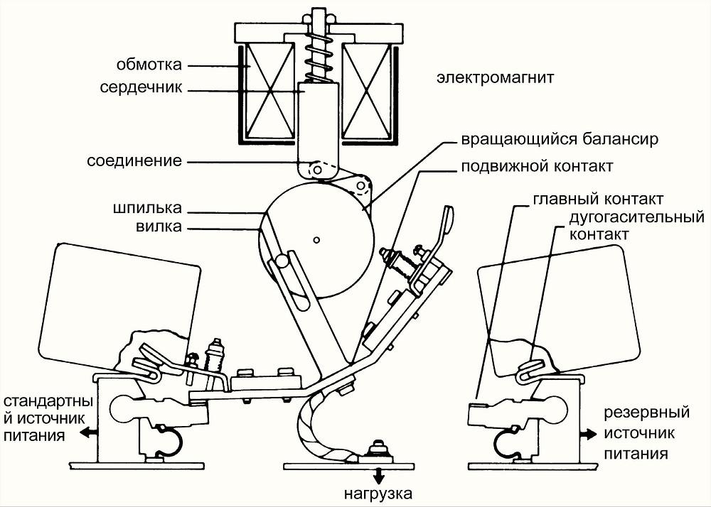 Схематичное изображение механизма переключения АВР