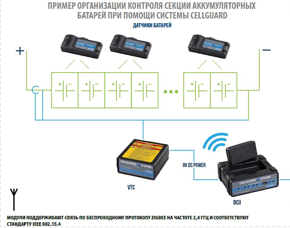 Схематичное изображение компонентов системы мониторинга АКБ Midtronics CellGuard