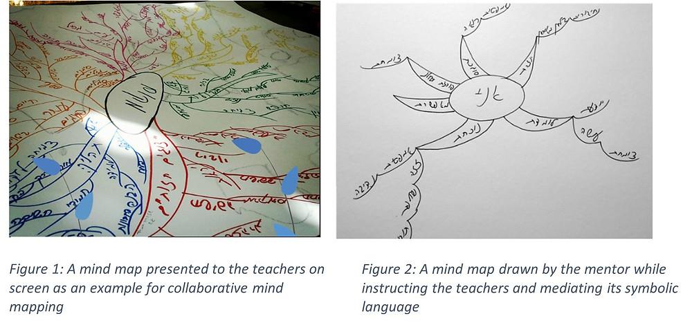 שתי מפות חשיבה שהוצגו למשתתפי הקורס באוריינות חזותית