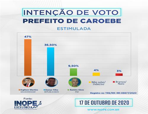 Em Caroebe, Argilson lidera intenção de votos com 47% contra 36,5% de Osmar Filho