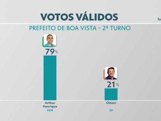 Pesquisa Ibope mostra Arthur com 58 pontos percentuais à frente de Ottaci: 79% a 21%