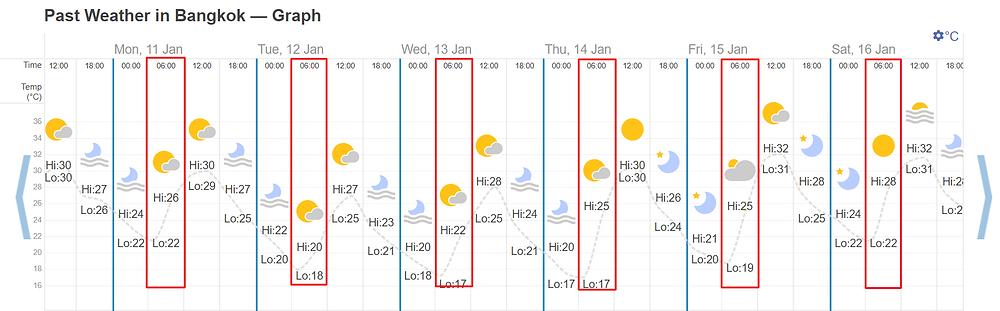 อุณหภูมิในแต่ละวันของกรุงเทพฯ วันที่ 11 - 16 มค 64