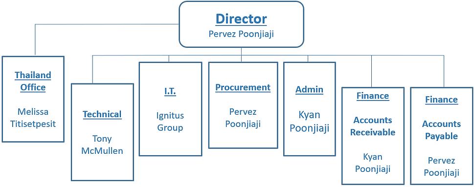 New Organisational Chart