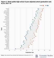 High School Graduation Rates by Gender