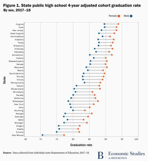High School Graduation Rates by Gender
