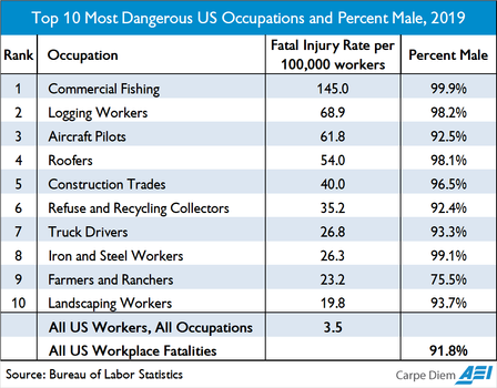 Deadliest Occupations by Sex