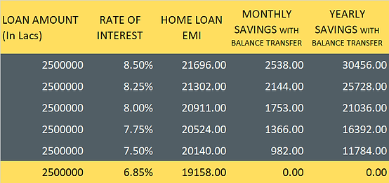 Comparative Loan EMI Table.png