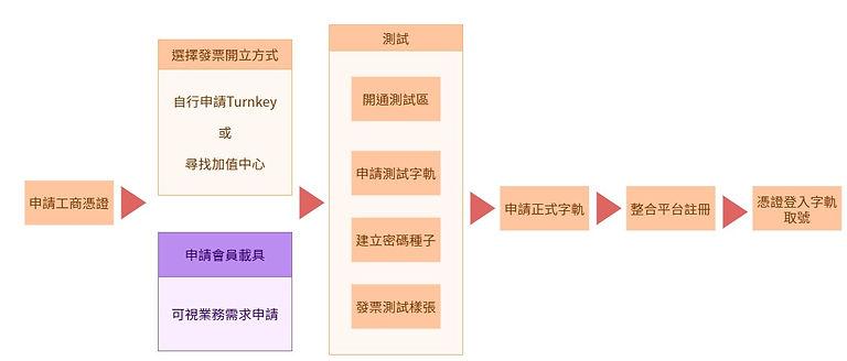 電子發票流程圖.jpg