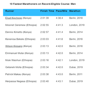The men hold the top ten records for a full marathon. The women trail behind with the fastest woman, Paula Radcliffe holding the record of 2:15:25.