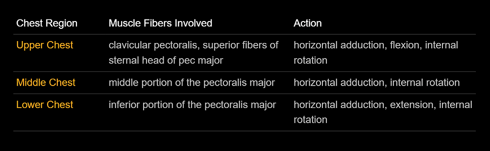 How the pectoralis major works in the movement of horizontal adduction. Chart credit: Dr. Clay Hyght, TNation.