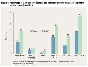 According to Medicare, U.S's National Health Insurance, many above 65 years of age (especially women) have trouble with daily activities.