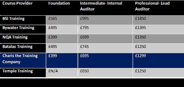 CQI IRCA Training providers cost compari