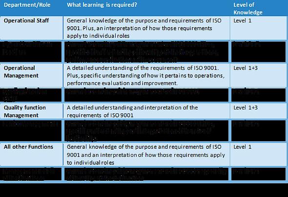 ISO Training level matrix.png