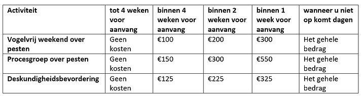 overzichtje kosten annulering algemene v