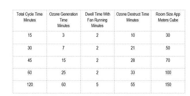 table ozone timings pur10.jpg