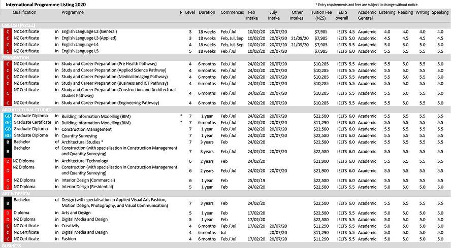 International Programme Listing