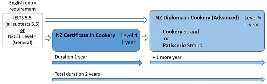 Cookey to Advanced Cookery/Patisserie Pathway