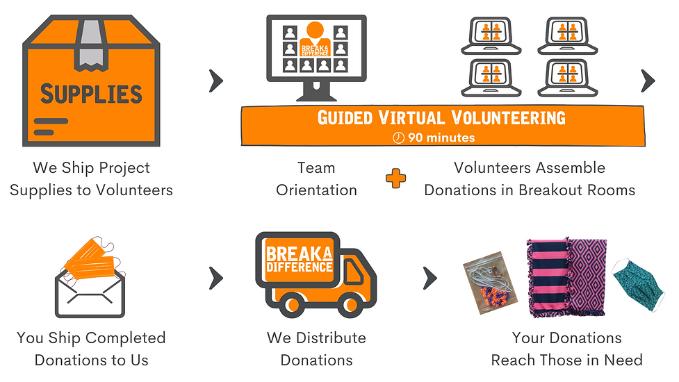 Guided Virtual Volunteering - Flow Chart