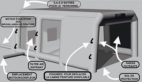 cabine peinture gonflable. Black Bedroom Furniture Sets. Home Design Ideas
