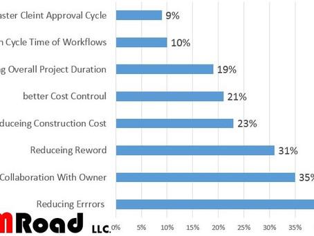 BIM Advantages for Project