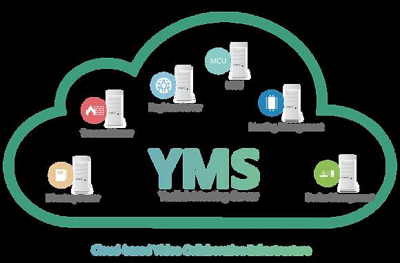 Servidor de Videoconferência Yealink YMS (SW)