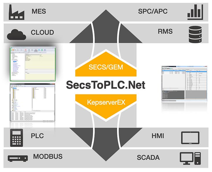 SecsToPLC.png