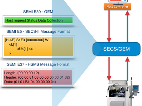 Introduction to SECS/GEM