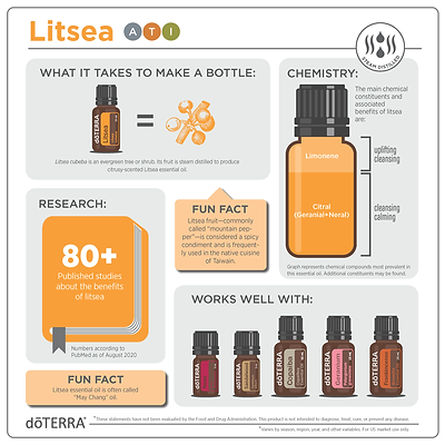 1x1-800x800-litsea-infographic.png