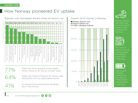 Against a backdrop of increasing demand for EVs amongst the UK's major fleets –