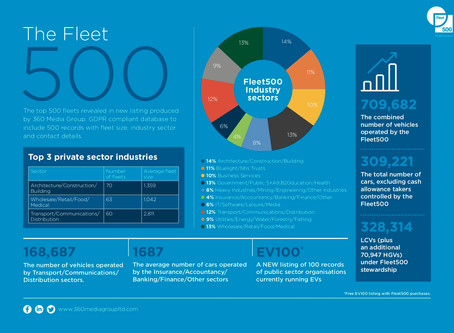 The most powerful fleets in the UK?