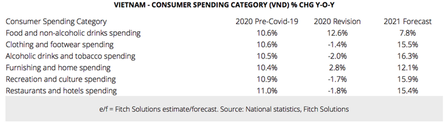 Consumer spending by Category.png